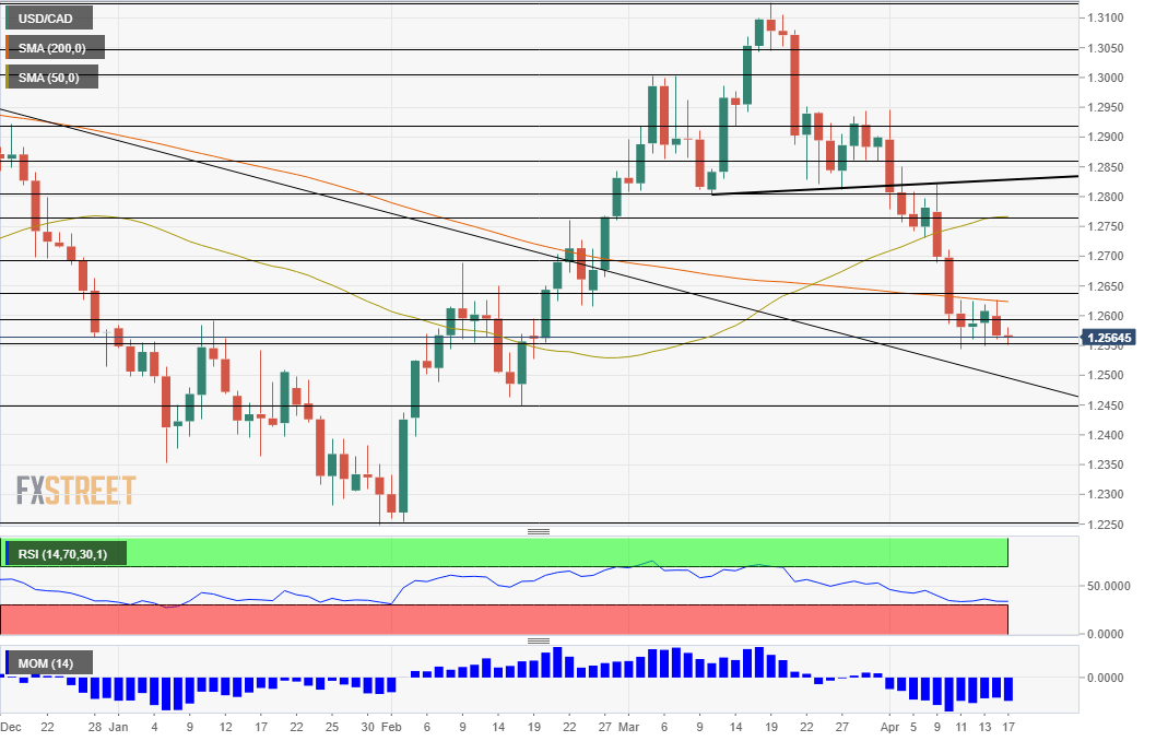 USD/CAD technical analysis chart pre BOC