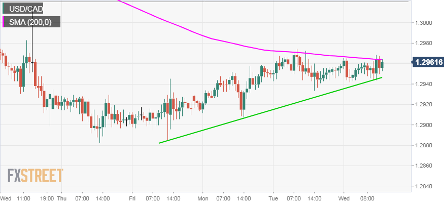 Usd Cad Technical Ysis Bulls Eyeing A Sustained Move Beyond 200 Hour Sma Ahead Of Fomc