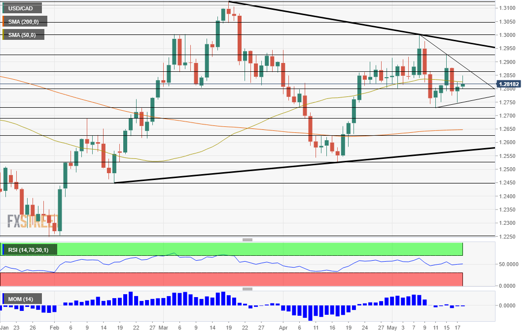 USD/CAD Technical Analysis May 18 2018
