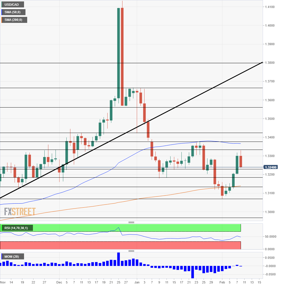USD CAD Technical Analysis February 11 15 2019