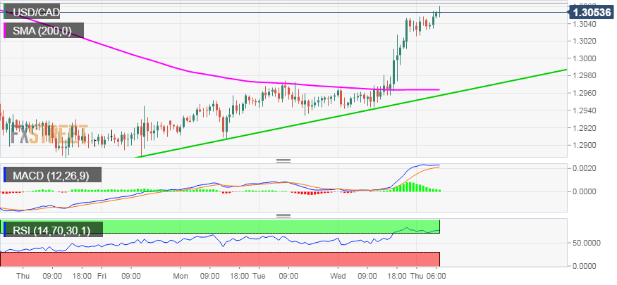 Usd Cad Technical Ysis Rallies Hard To 1 2 Week Tops Just Above Mid 3000s