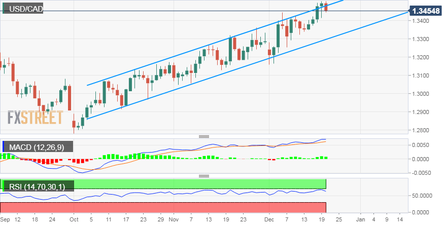 Usd Cad Technical Ysis Corrective Slide Might Be Seen As A Ing Opportunity