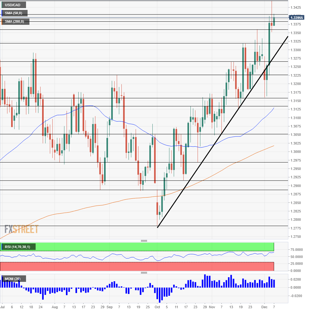 USD CAD technical analysis December 10 14 2018