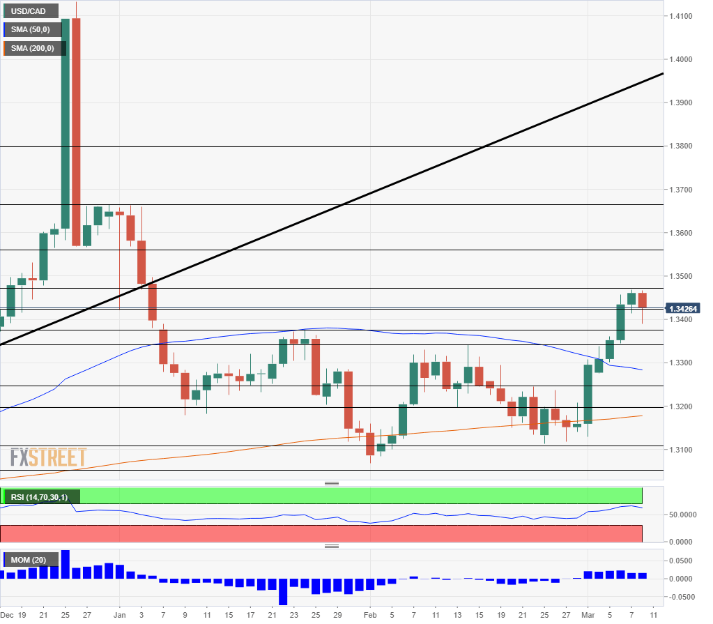 USD CAD technical analysis daily chart March 11 15 2019