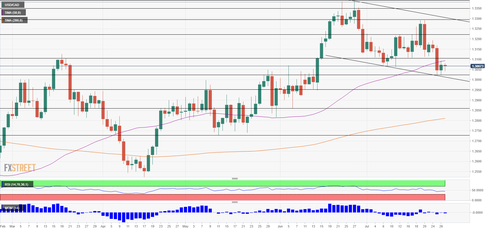 USD CAD technical analysis July 27 August 3 2018