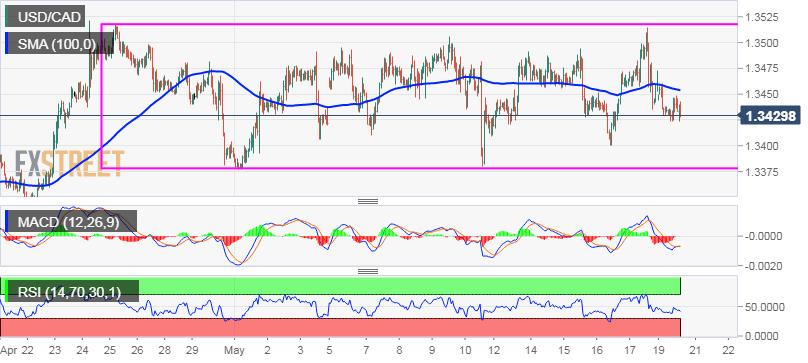 EUR/USD Menggoda Dengan Tertinggi Mingguan Di Dekat 1,1190