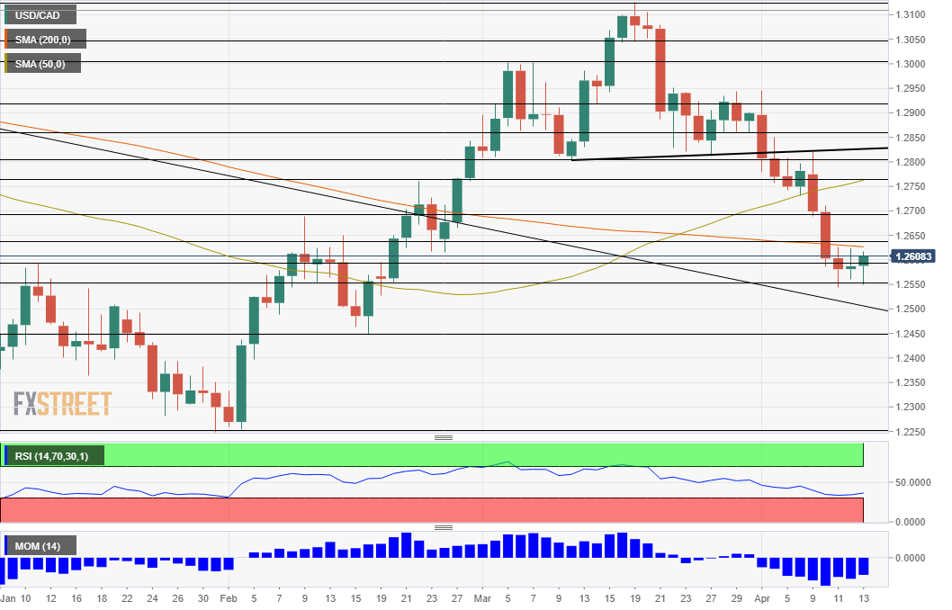 Canadian dollar technical analysis April 16 20 2018