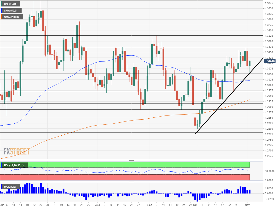 USD CAD technical analysis November 5 9 2018