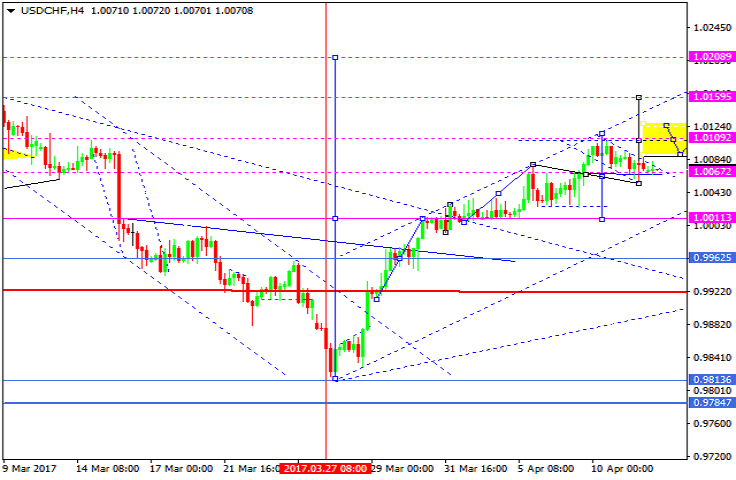 Forex eur chf analysis