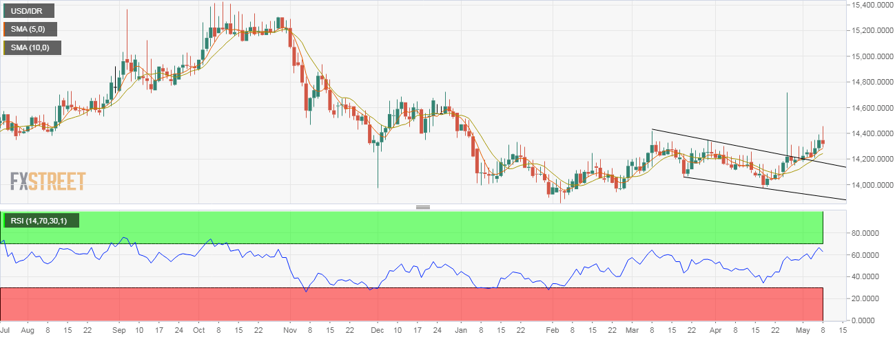 USD/IDR Technical Analysis: Fades spike above key resistance