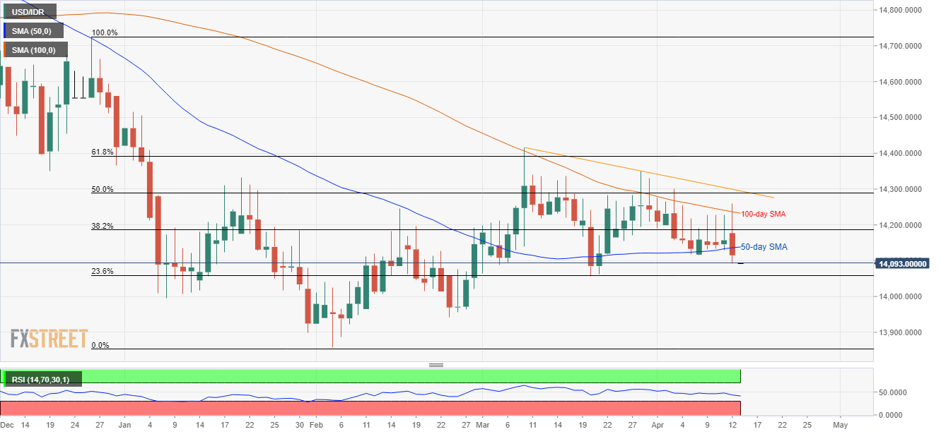 USD/IDR Technical Analysis: Break of 50-day SMA highlights