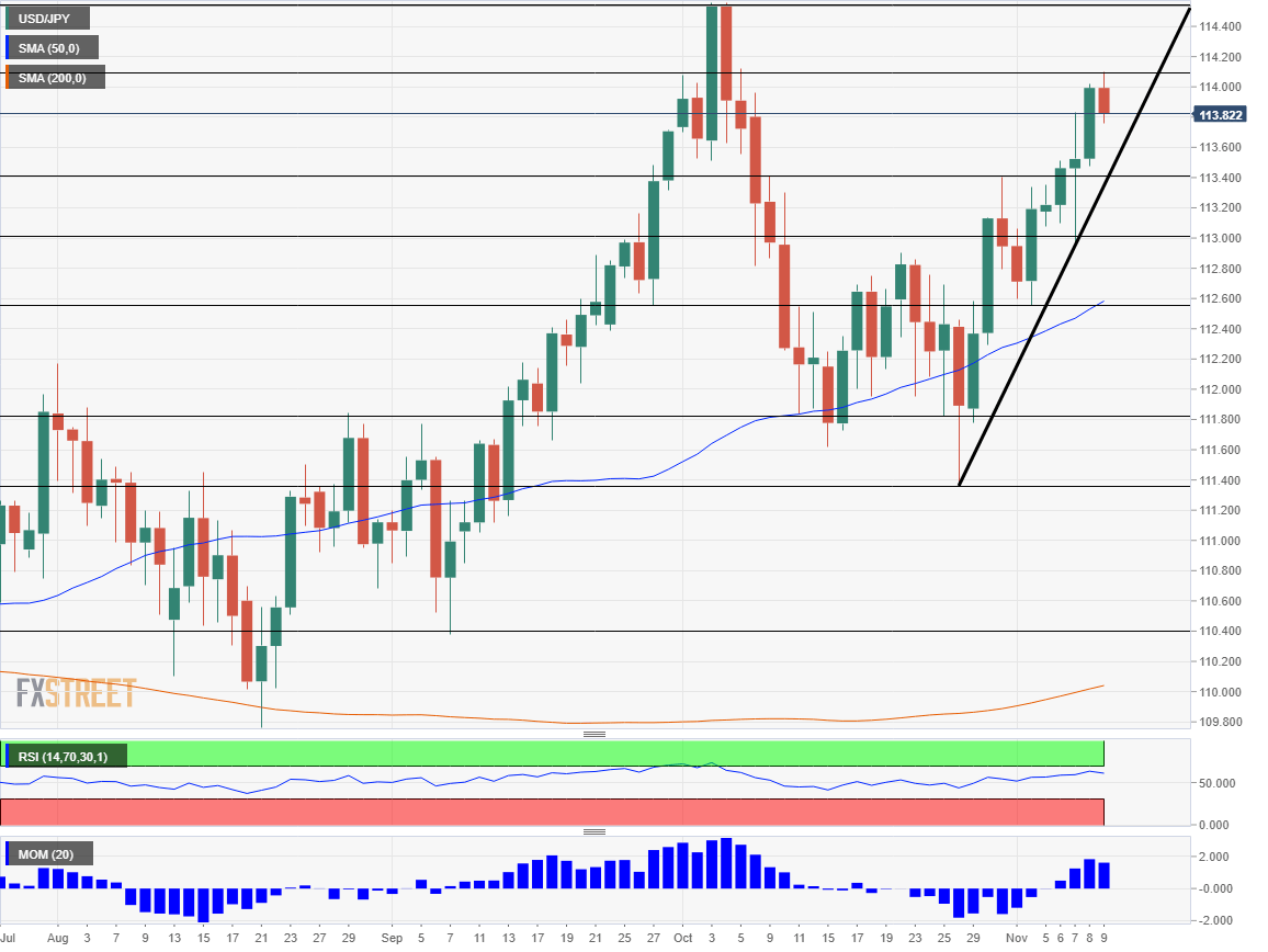 USD JPY Technical Analysis November 12 16 2018