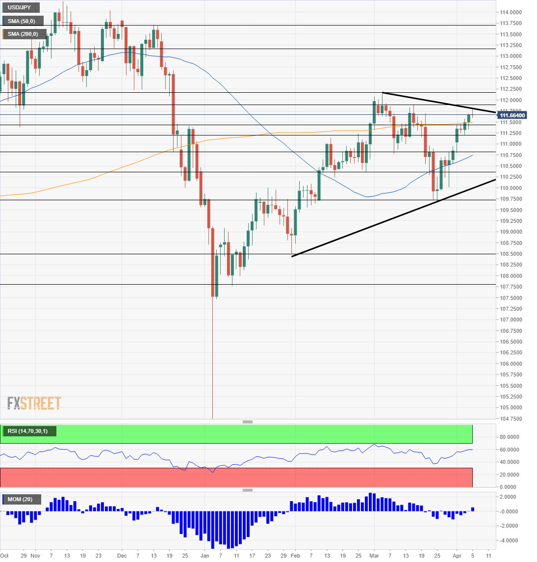 Dollar yen technical analysis April 8 12 2019