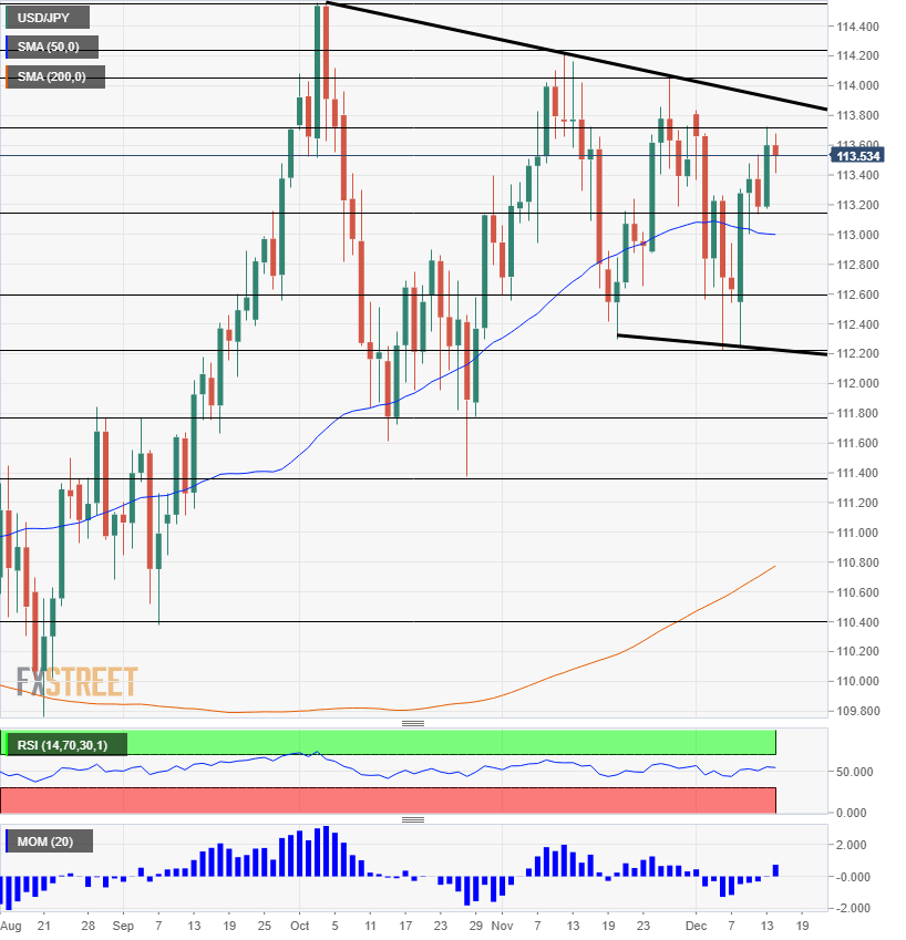 USD JPY technical analysis December 17 21 2018