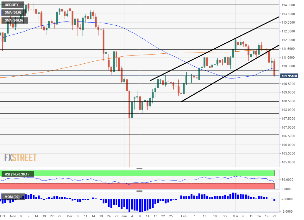 USD JPY Technical analysis March 25 29 2019