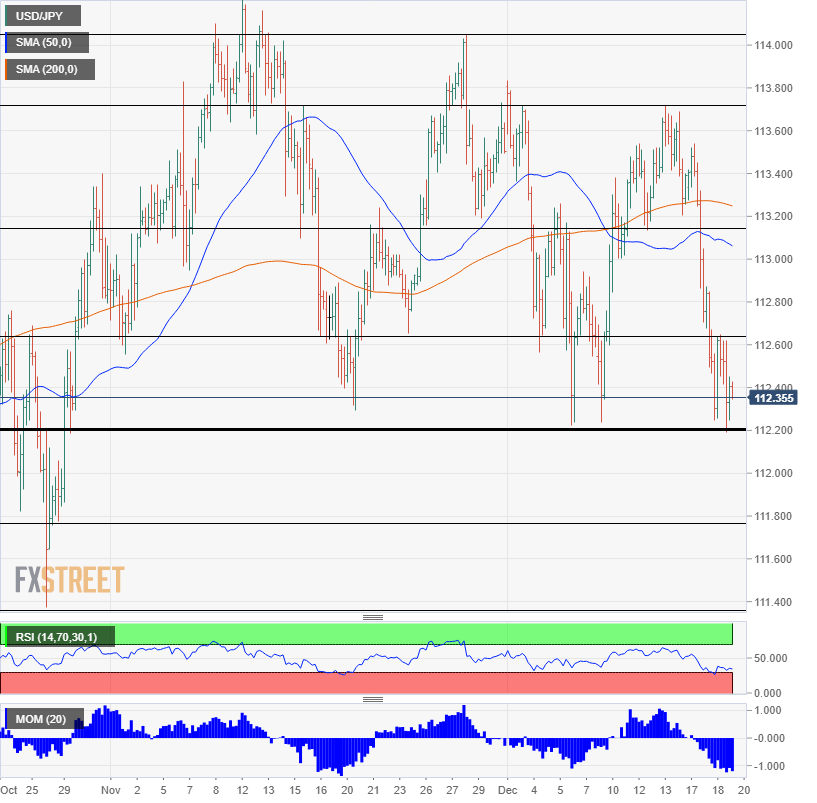 USD JPY technical analysis Fed day December 19 2018