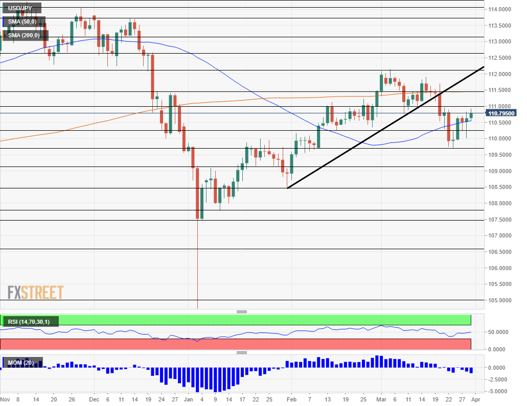 Dollar yen April 1 5 2019 technical analysis