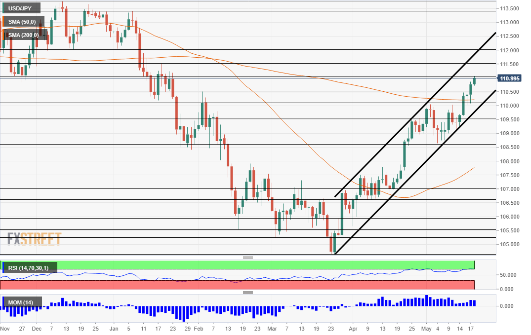 USD JPY Technical Analysis Chart May 21 25 2018