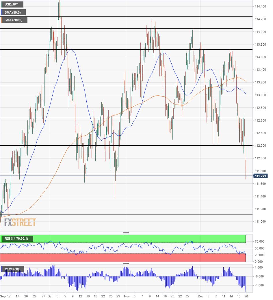 USD JPY Technical analysis December 20 2018