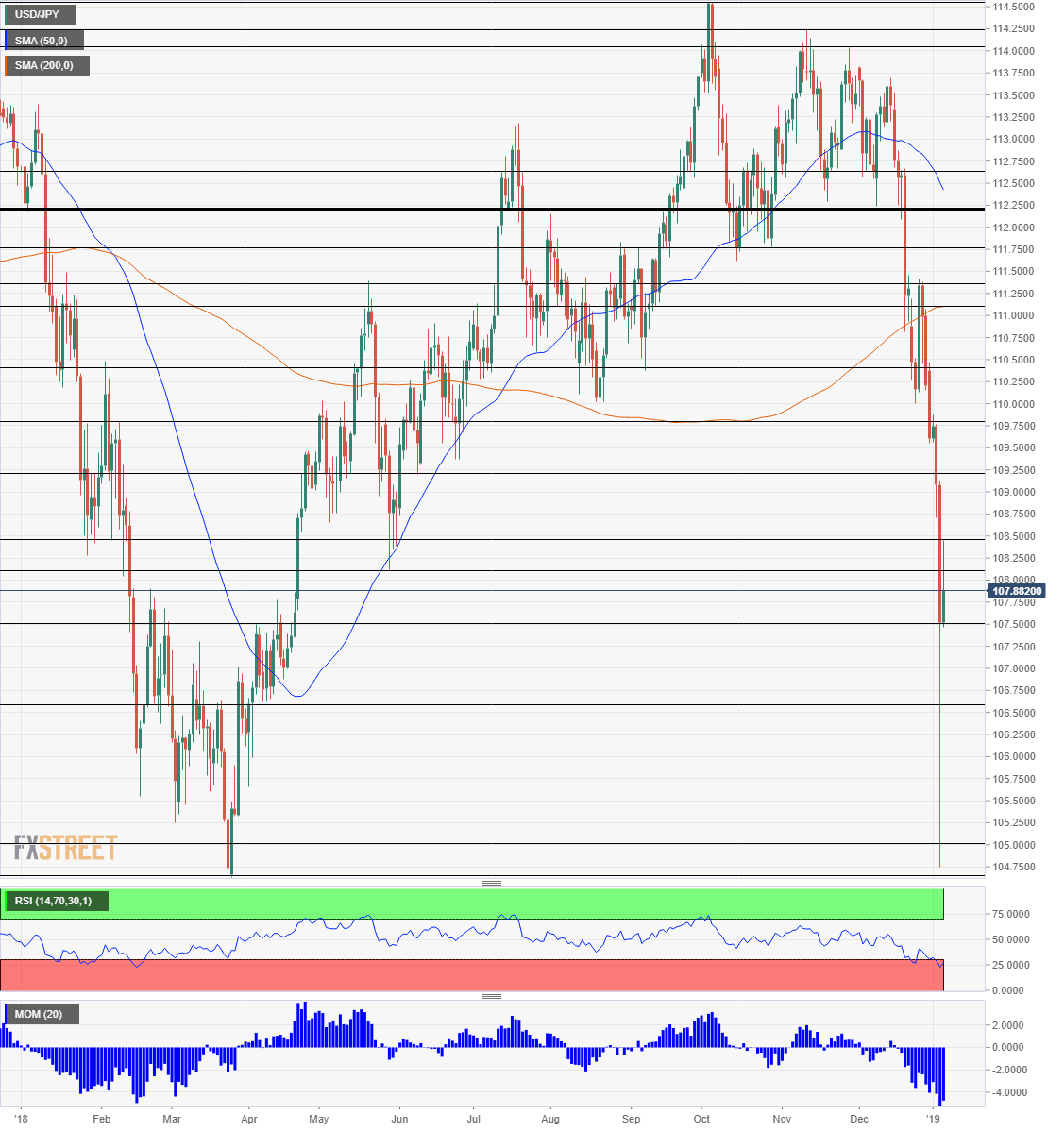 USD JPY Technical Analysis January 7 11 2019