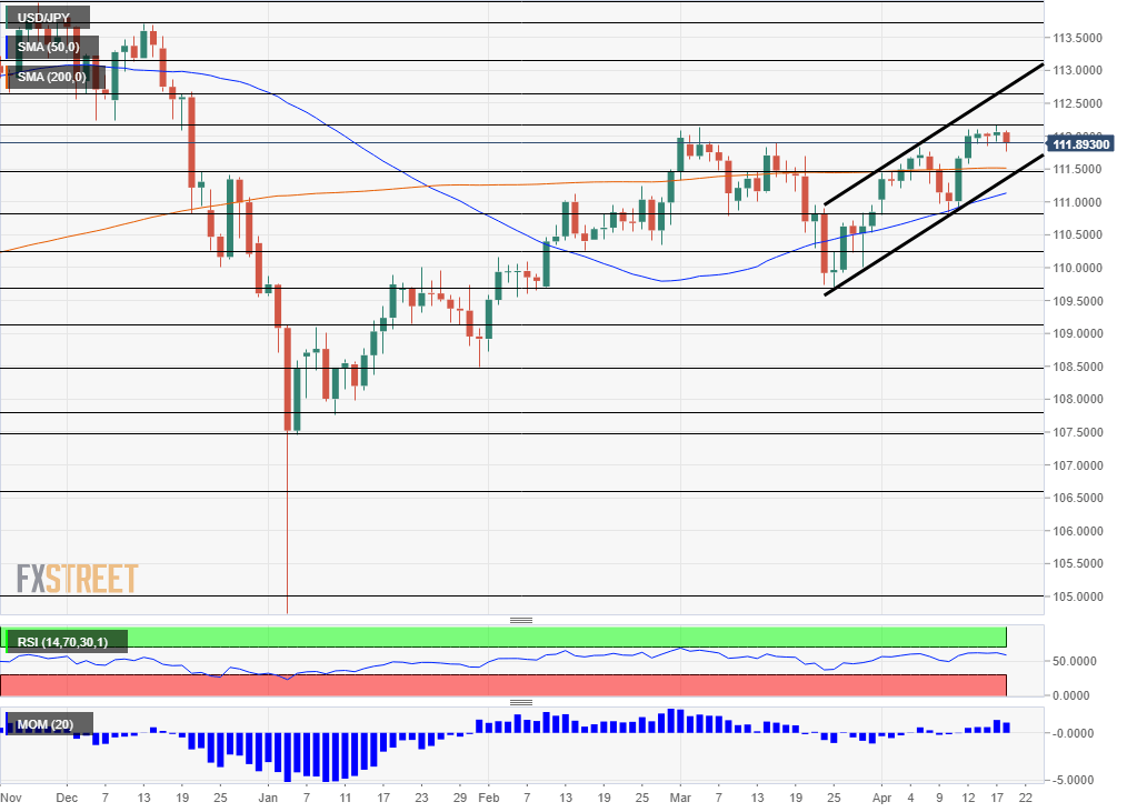 USD JPY Technical analysis April 22 26 2019