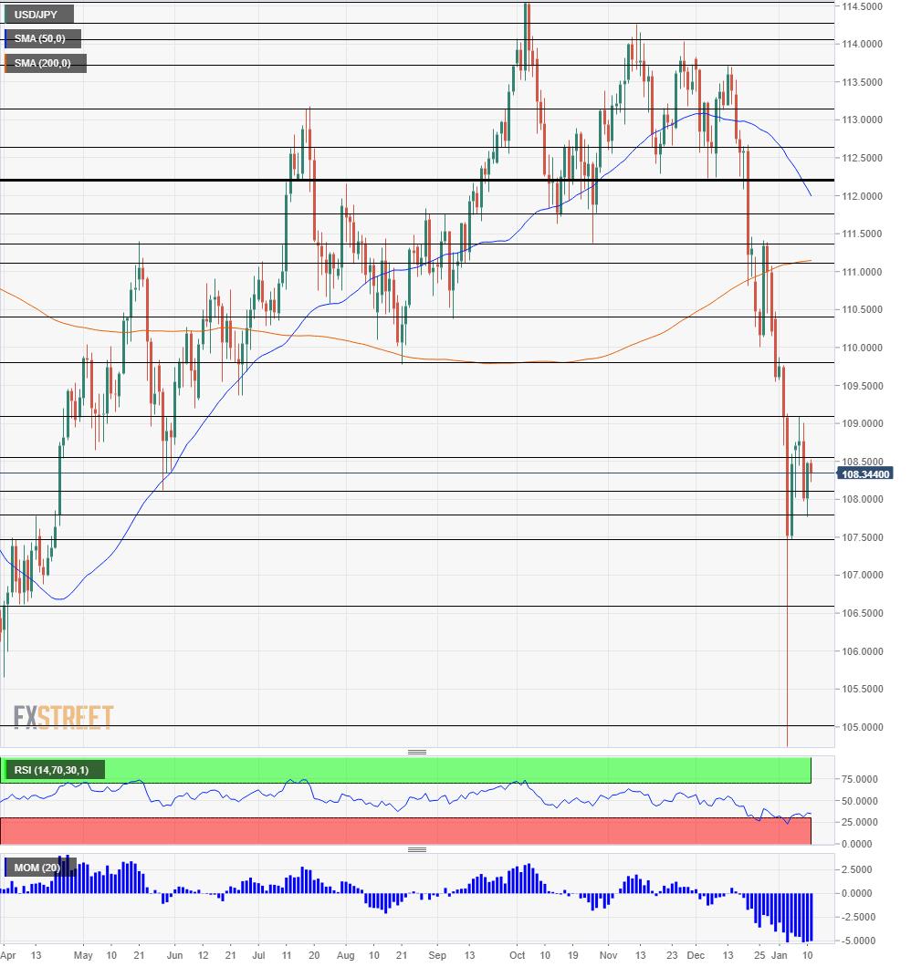 USD/JPY chart January 14 18 2019