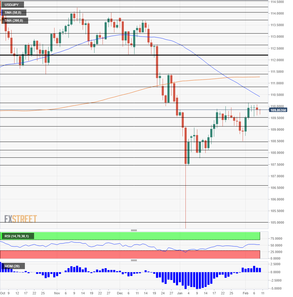 USD JPY Technical Analysis February 11 15 2019