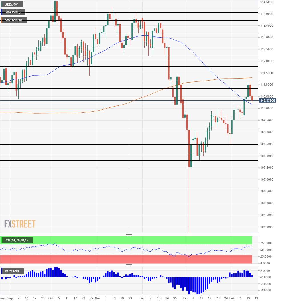 USD JPY daily chart technical analysis February 18 22 2019