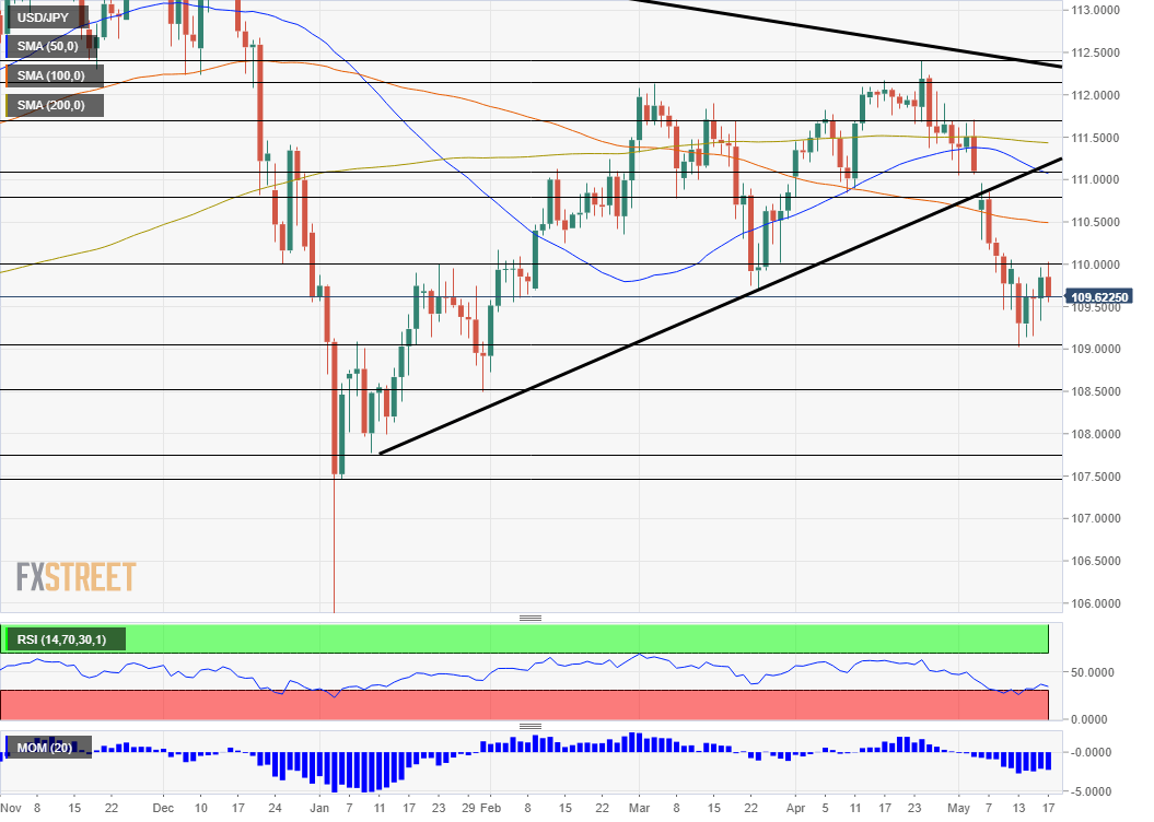 USD JPY technical analysis May 20 24 2019