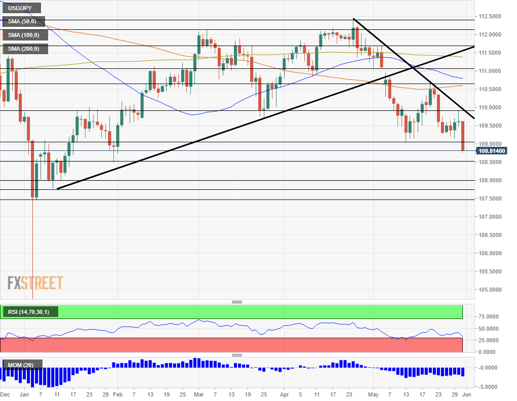 USD JPY technical analysis chart June 3 7 2019
