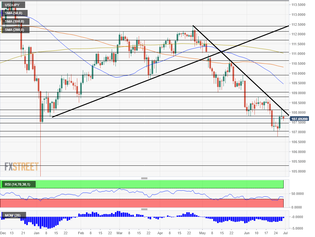 USD JPY technical analysis July 1 5 2019