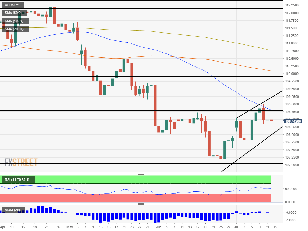 USD JPY technical analysis July 15 19 2019