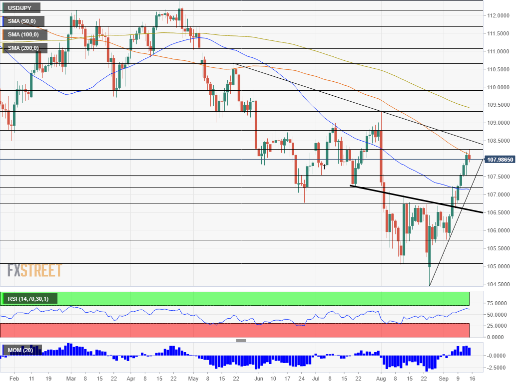 USD JPY technical analysis September 16 20 2019