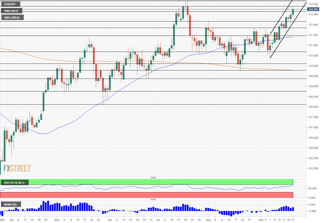 USD JPY Technical Analysis September 24 28 2018