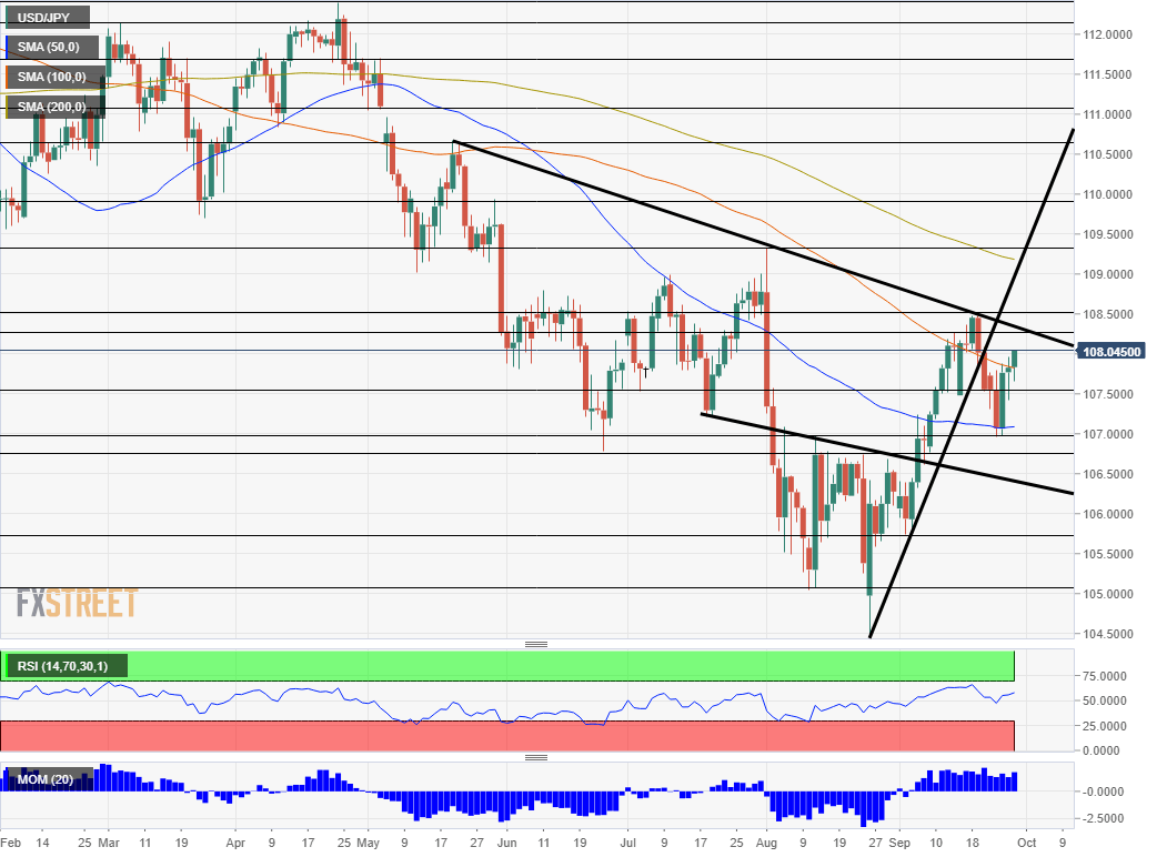 USD JPY technical analysis September 30 October 4 2019