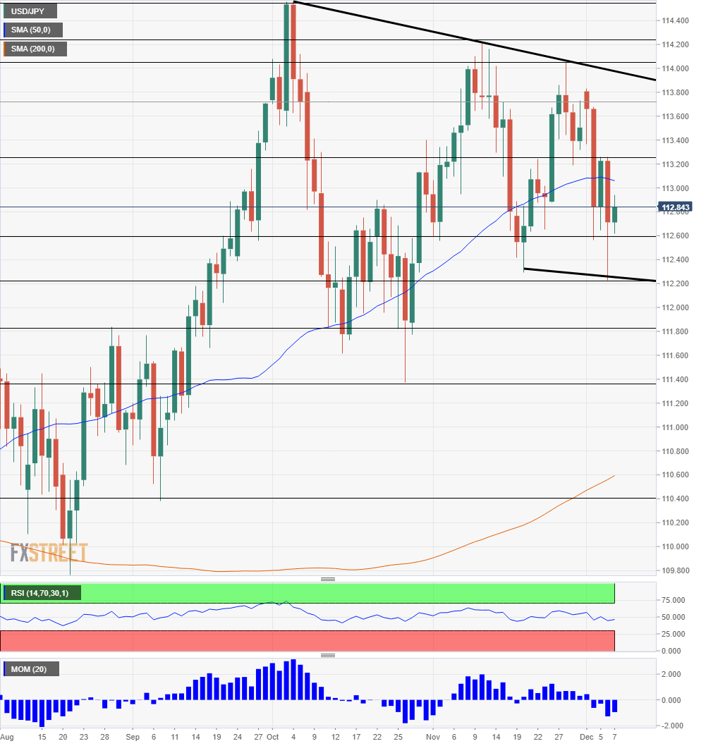 USD JPY Technical analysis December 10 14 2018