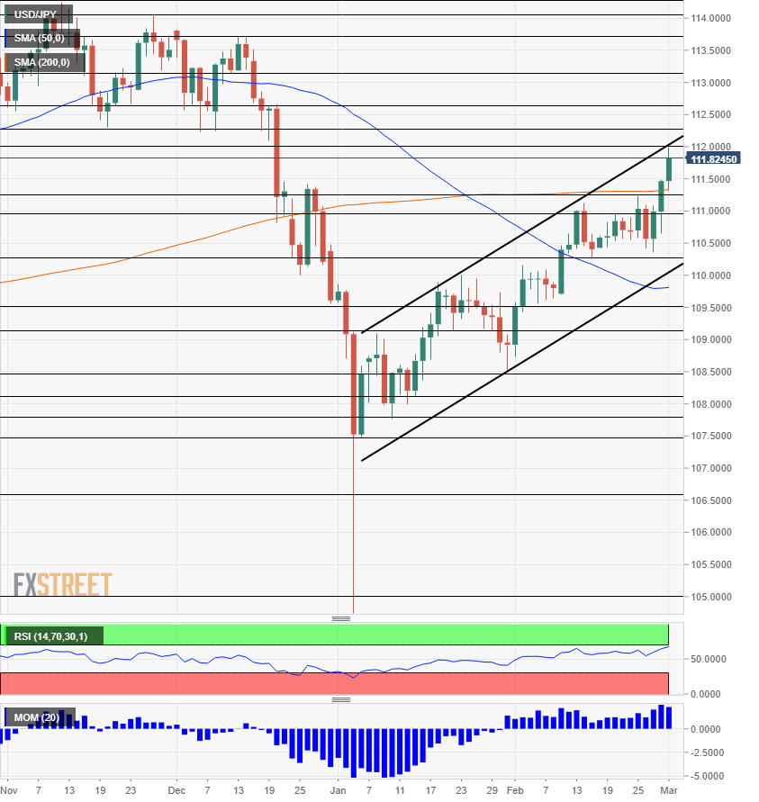 USD JPY technical analysis March 4 8 2019