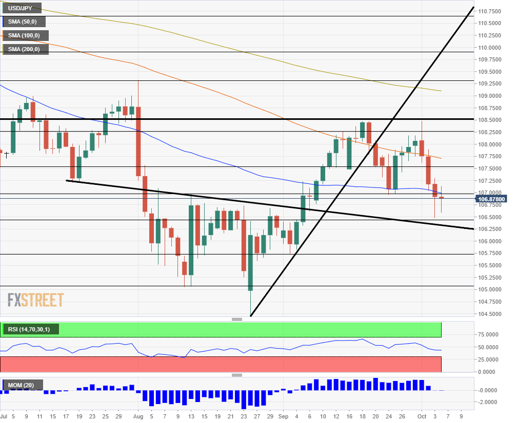 USD JPY technical analysis October 7 11 2019