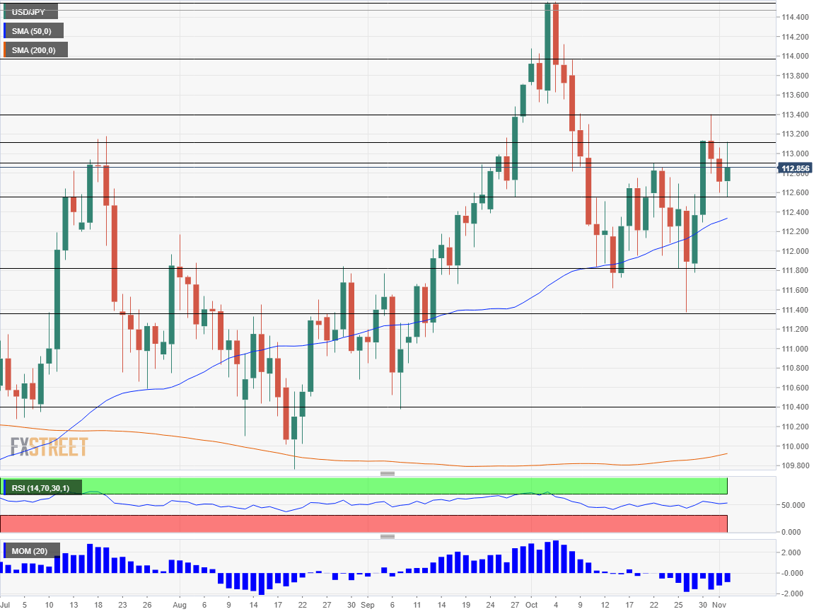 USD JPY technical analysis November 5 9 2018