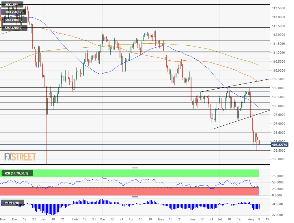 USD JPY technical analysis August 12 16 2019