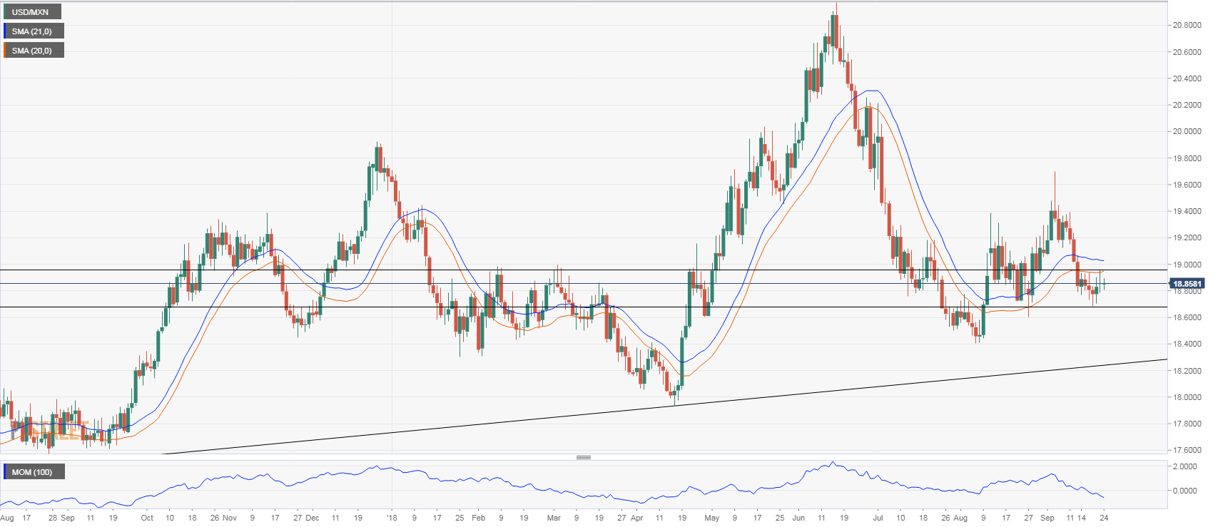 USD MXN Technical Analysis Consolidation Continues Near 1880 Under The 20 DMA