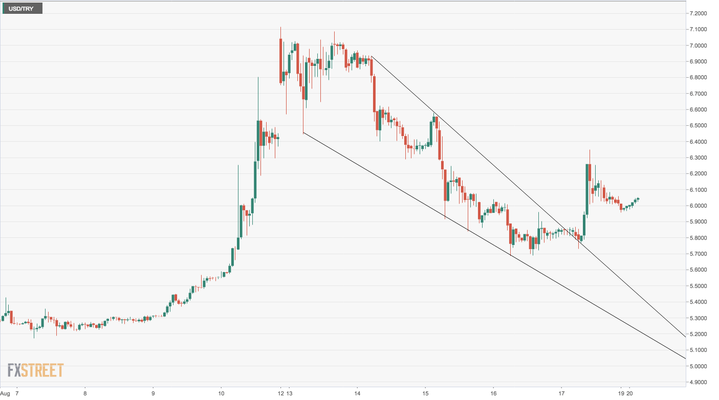 Usd Try Technical Analysis Odds Stacked In Favor Of Bulls