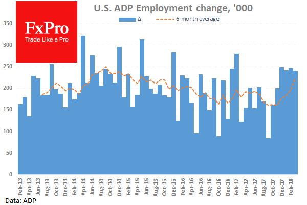 В ADP отметили сильный рост занятости в частном секторе