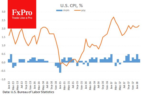 Инфляция в США оправдала ожидания
