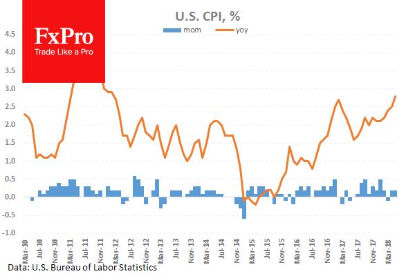 Американская инфляция выросла сильней ожиданий и обновила 6-летние максимумы