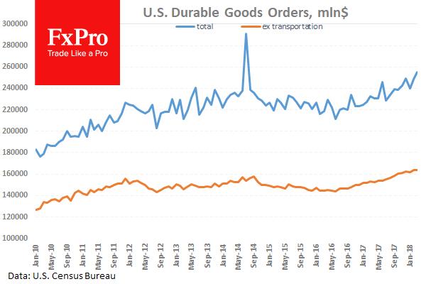 Ожидается рост заказов на товары длительного пользования