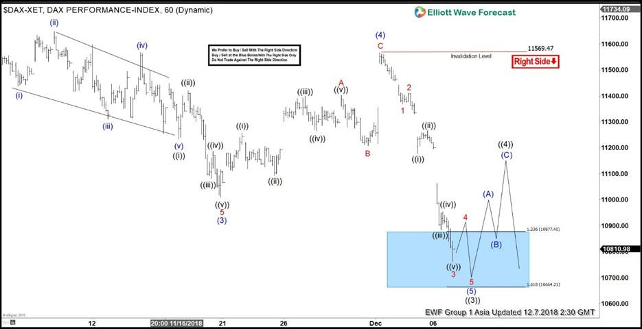 Elliott Wave View: DAX Looking for Further Downside