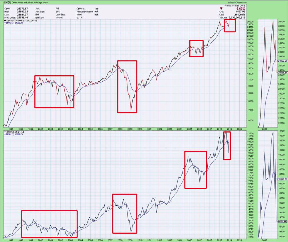 Dow Theory sell signals are starting to emerge