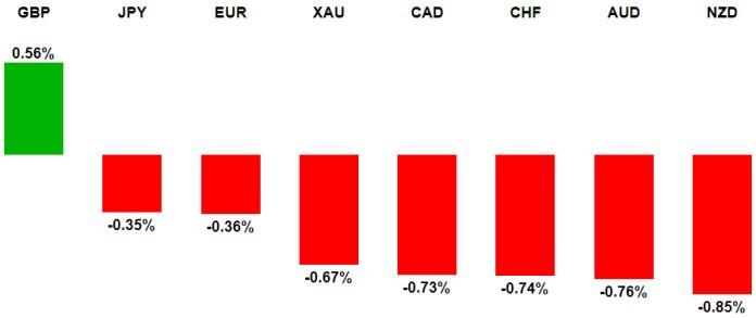 Global FX Insights