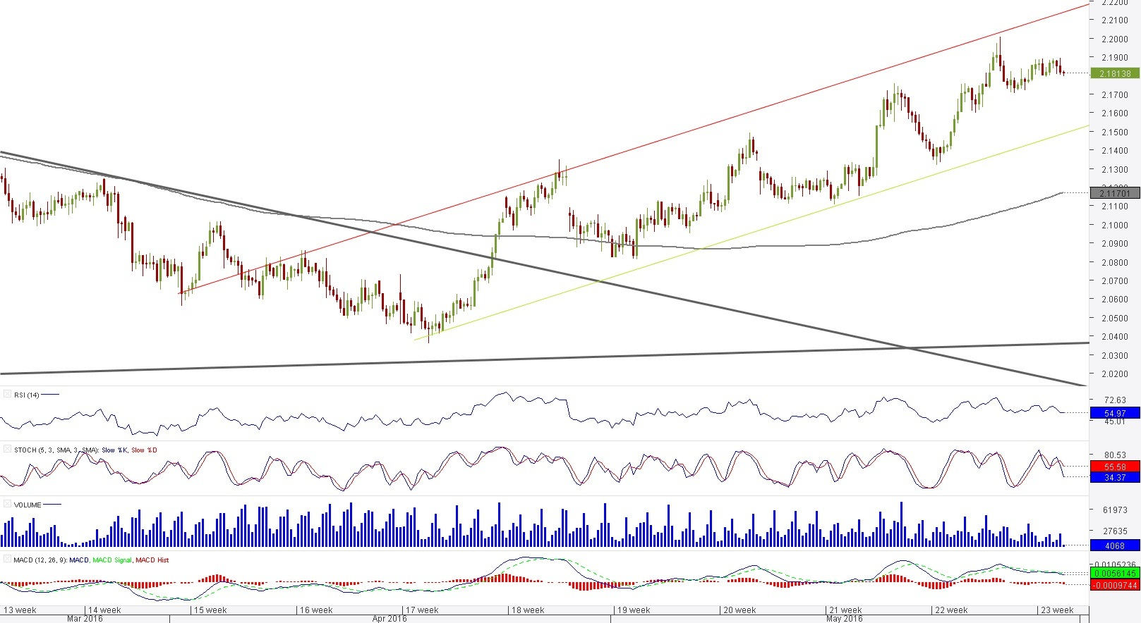 Comment GBP NZD Has Recently Broken Out Of The Falling Wedge Pattern Which Implies An Overall Bullish Outlook On Pair Positive Bias Is Also